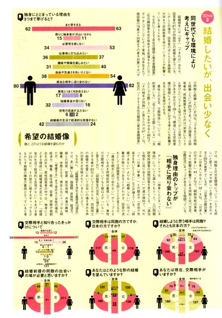 在日同胞の結婚観意識調査2004